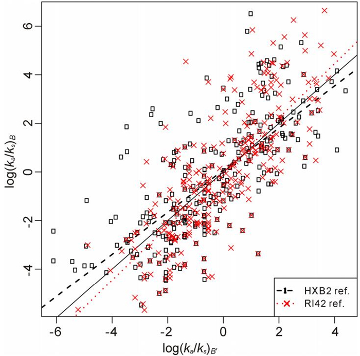 Differential selection in HIV-1 gp120 between subtype B and East