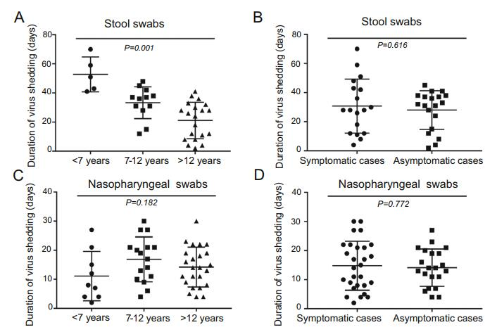 Comparison of Clinical and Epidemiological Characteristics of Asymptomatic and Symptomatic SARS-CoV-2 Infection in Children